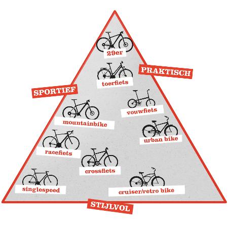 Welke fiets koopt u?