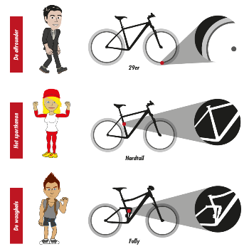 Kies de mountainbike die bij je past